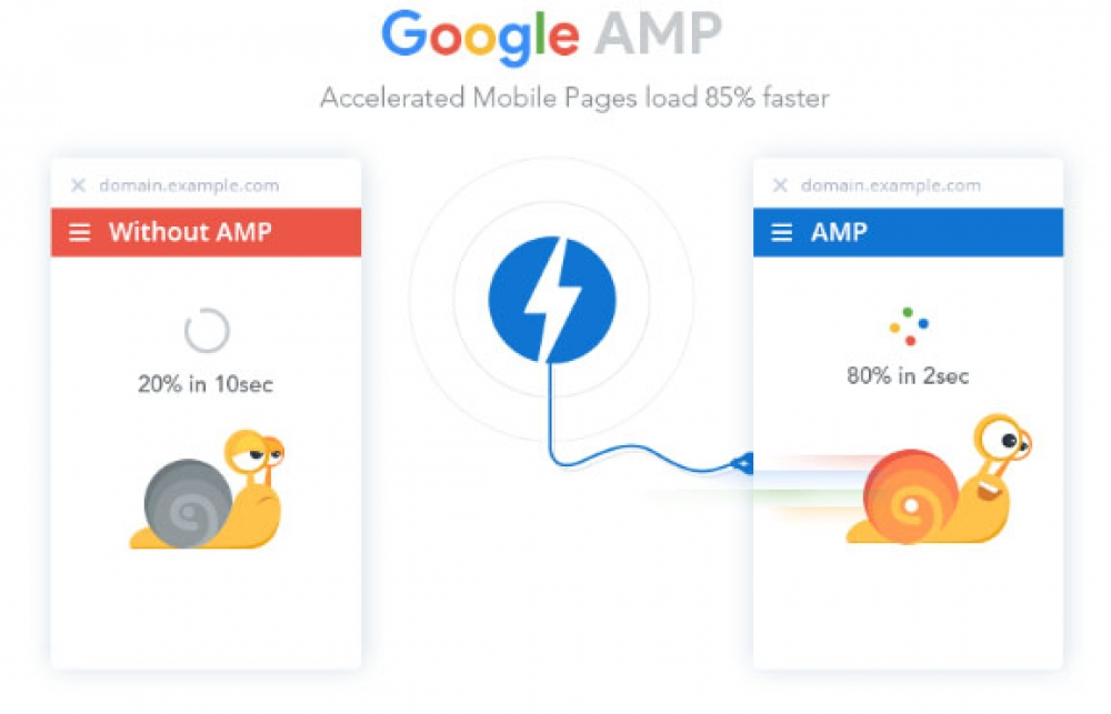 How is as AMP website useful for startups